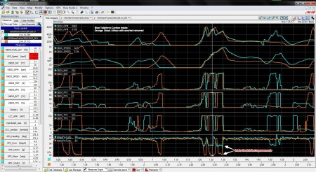 Some of the data collected with the extra AIM  Evo4 instrumentation.